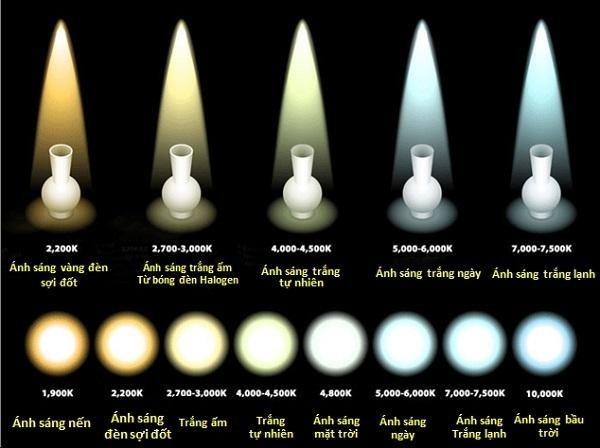 Bảng nhiệt độ màu ánh sáng