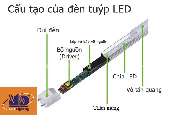 Cấu tạo của đèn tuýp LED 1m2